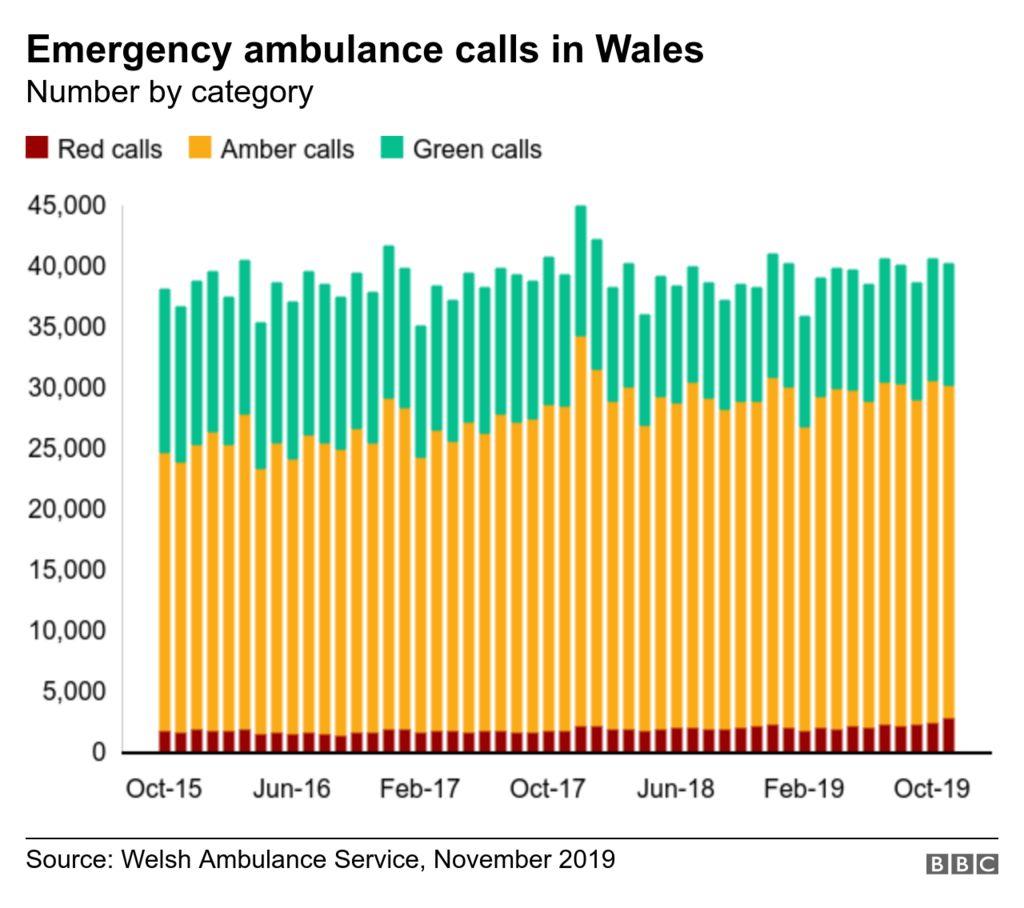 Ambulance response graphic