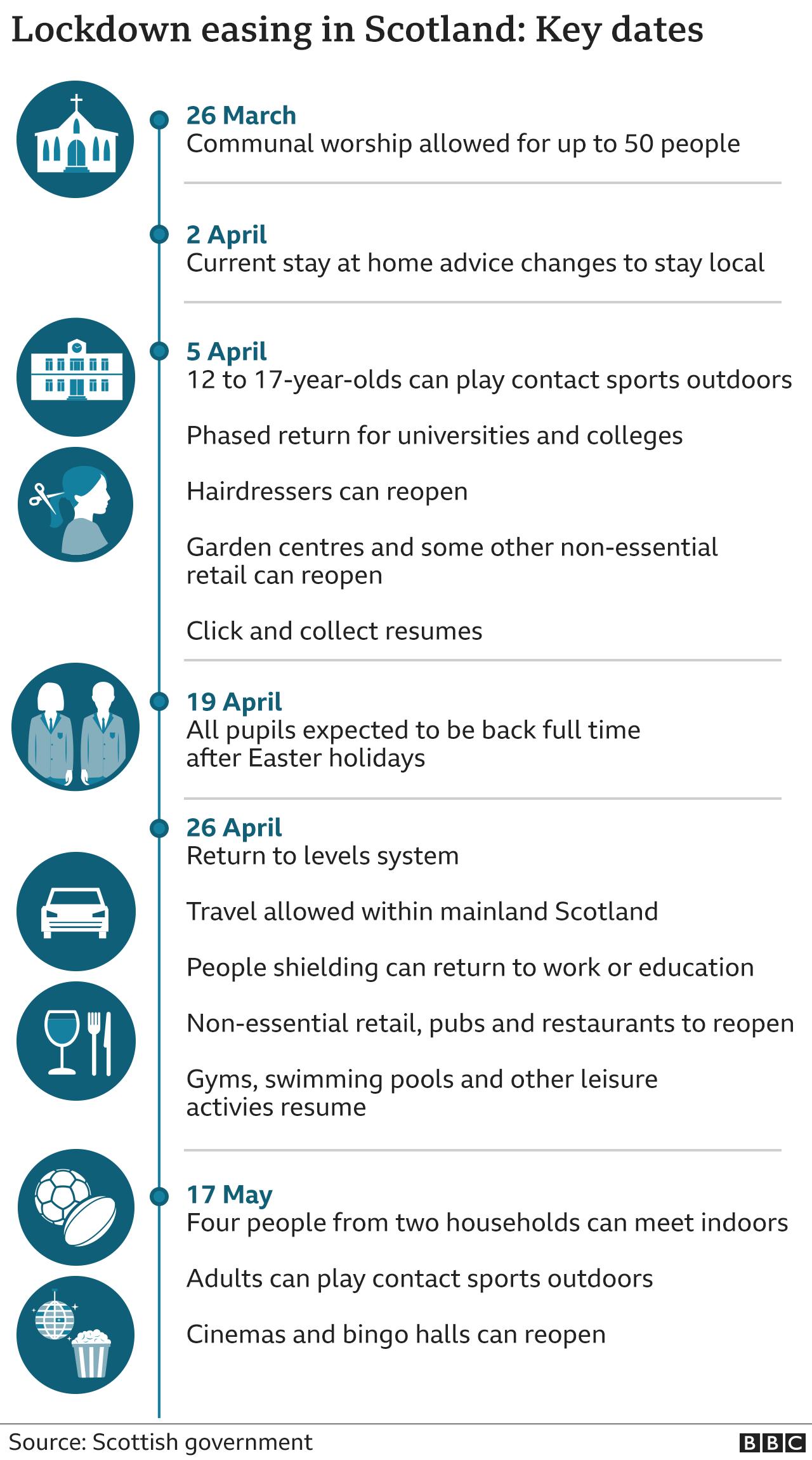 key dates in Scotland