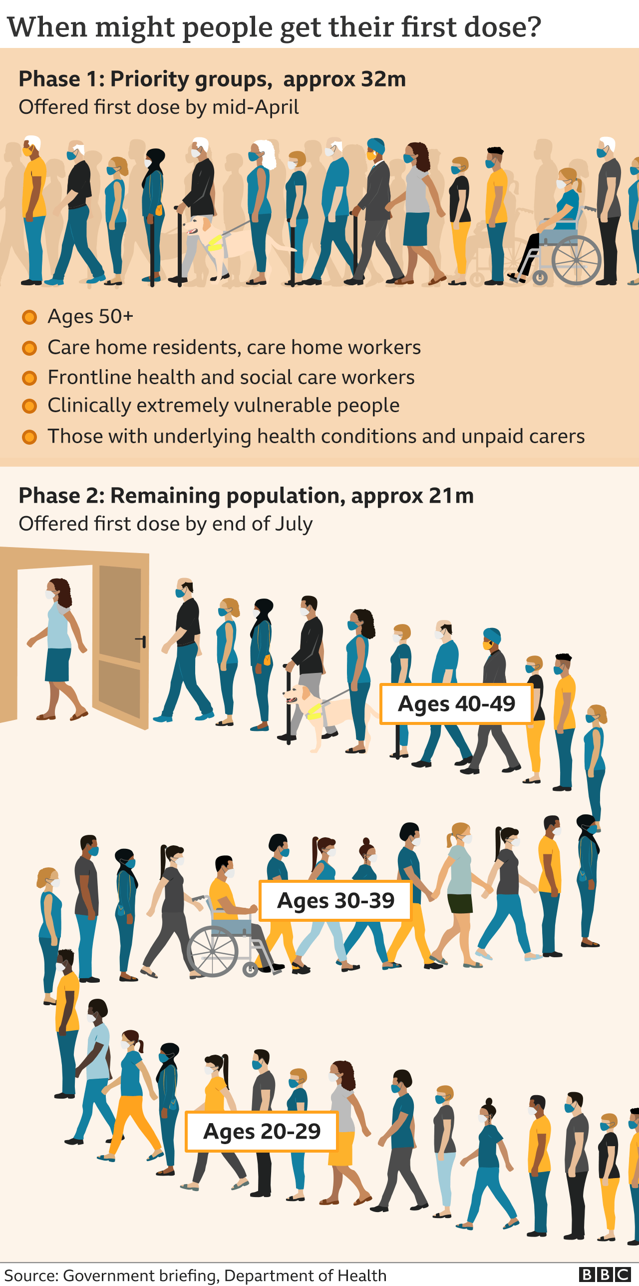Infographic showing the priority group order for the vaccine rollout