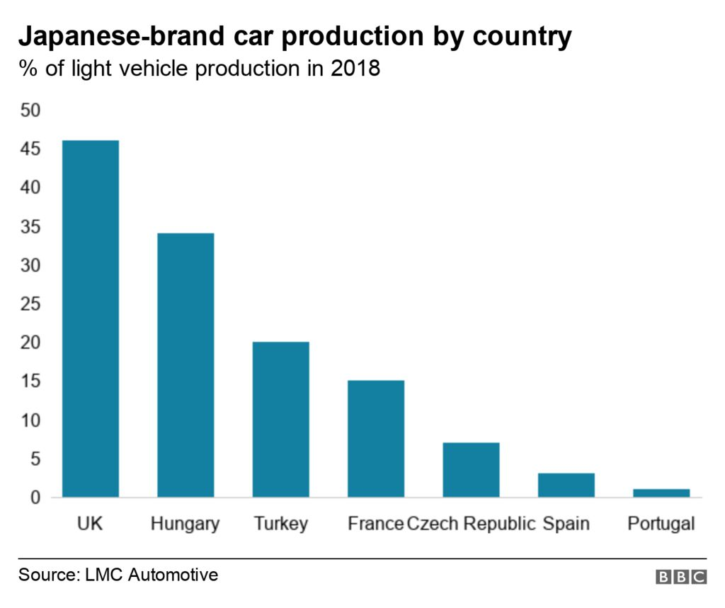 Chart showing % of all light vehicles produced for Japanese-brand carmakers by country.