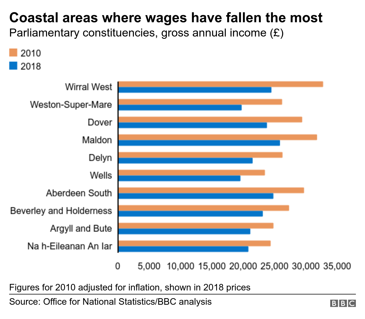 Chart showing coastal areas where wages have fallen the most