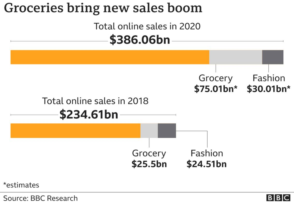 Amazon sales by segment