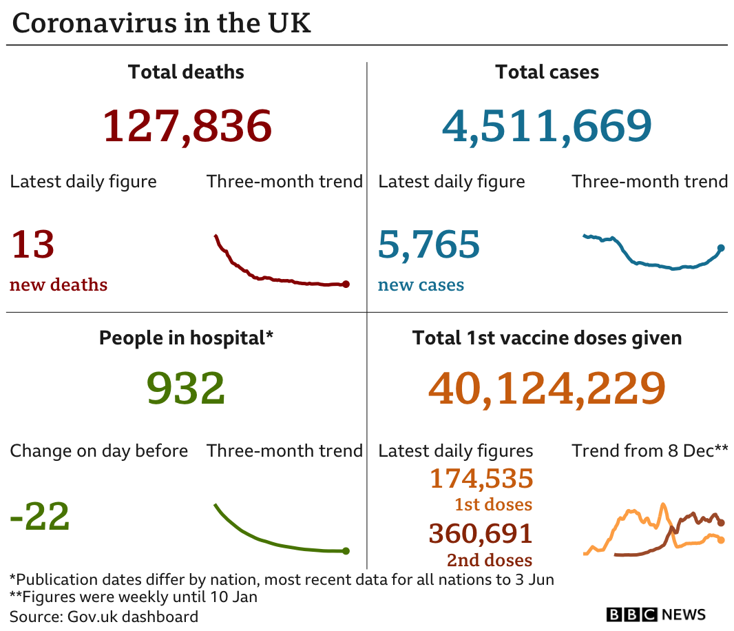 Graphic showing deaths, cases, hospitalisations and vaccines