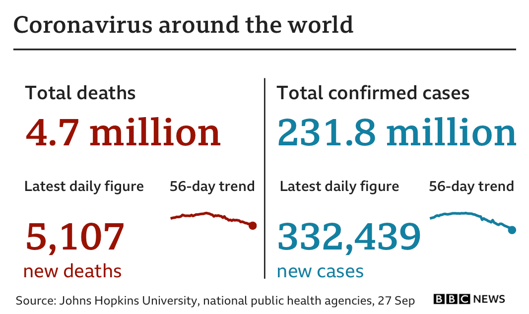 Graphic showing the number of deaths worldwide is 4.7 million, up 5,107 in the latest 24-hour period. The number of cases is 231.8 million, up by 332,439 in the latest 24-hour period. Updated 27 September.