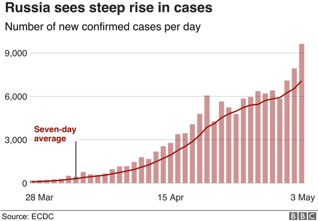 A graphic showing the rise in daily coronavirus cases in Russia