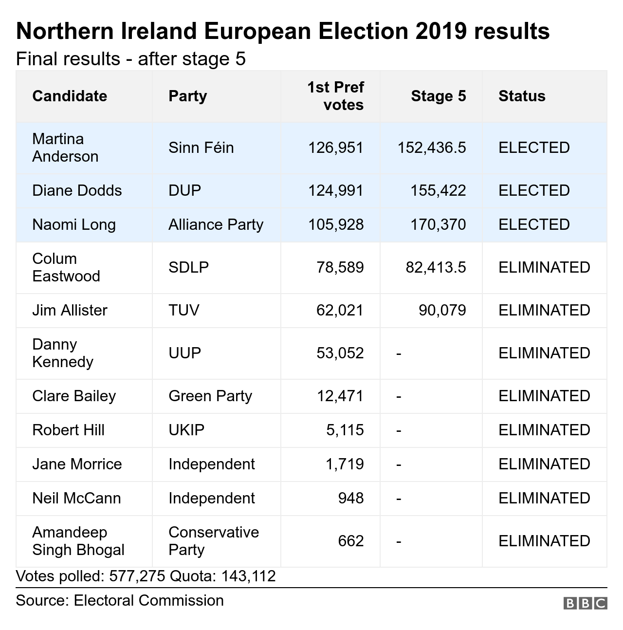 Northern Ireland European Election results