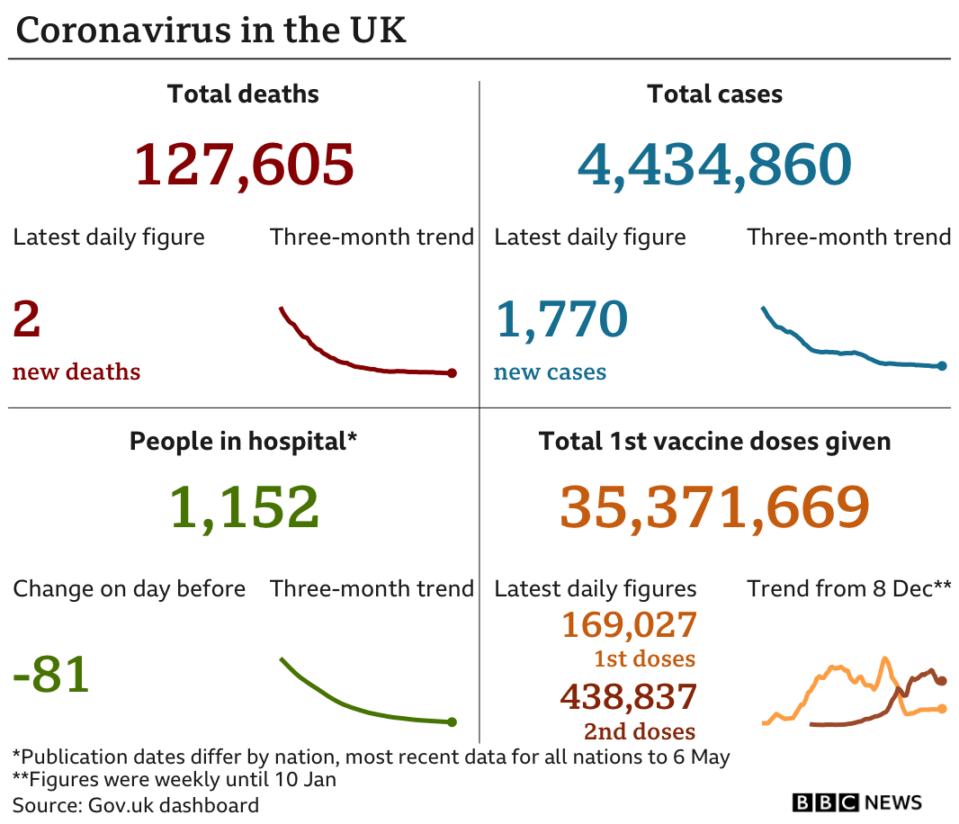 Government statistics show 127,605 people have now died, up 2 in the latest 24-hour period. In total 4,434,860 people have tested positive, up 1,770 in the latest 24-hour period. Latest figures show 1,152 people in hospital. In total, 35,371,669 people have received their first vaccination. Updated 9 May