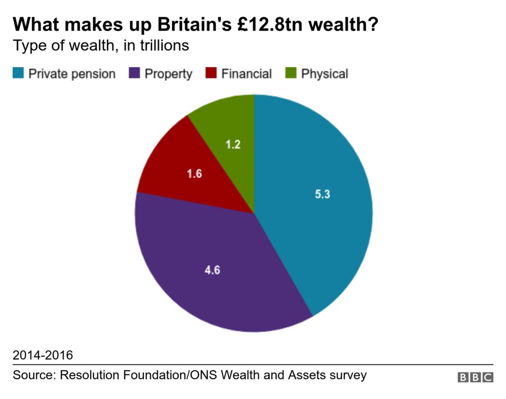 Chart showing the composition of Britain's wealth
