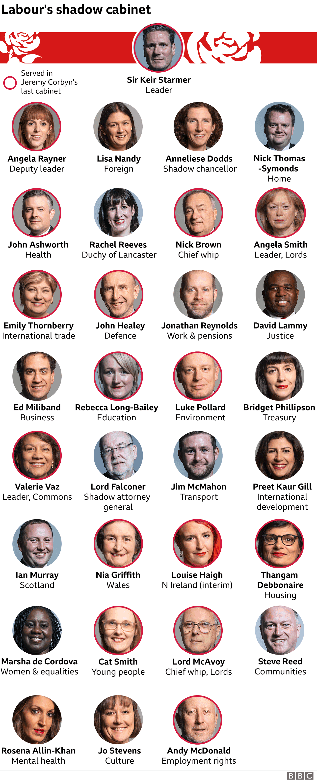 Chart showing shadow cabinet