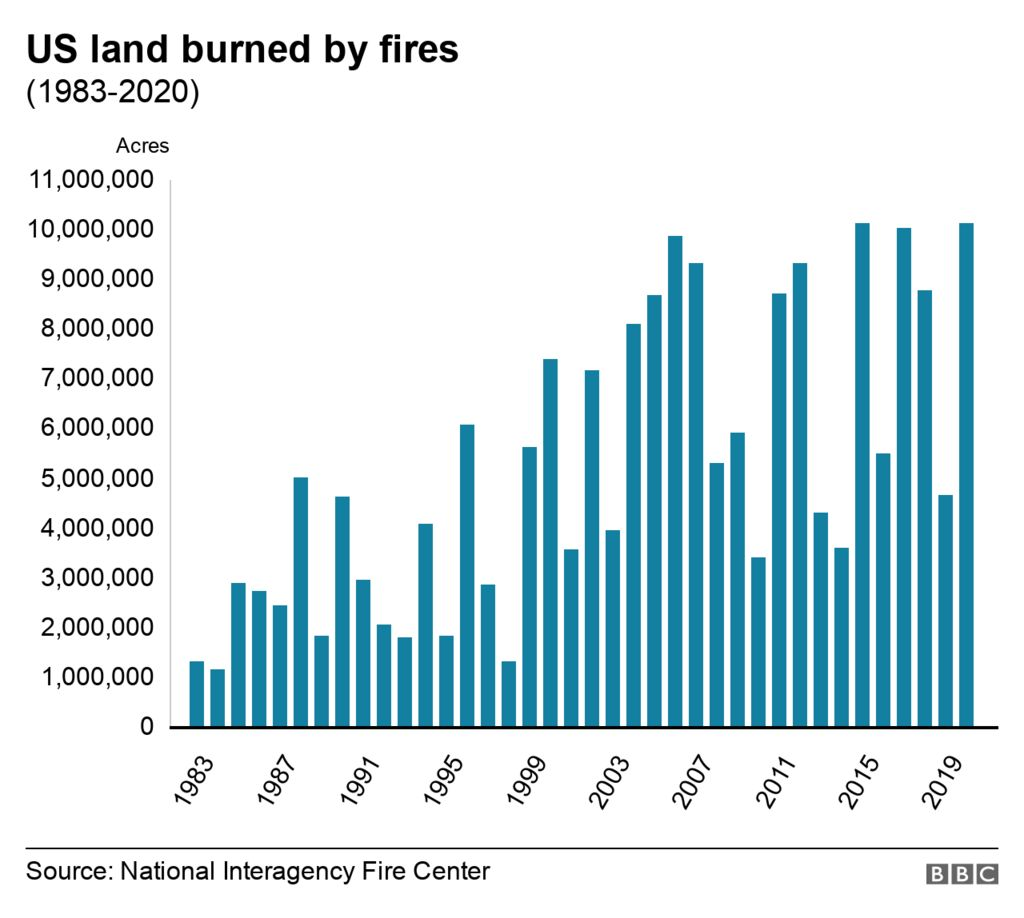 Chart shows acres burned by fires in the US since 1983