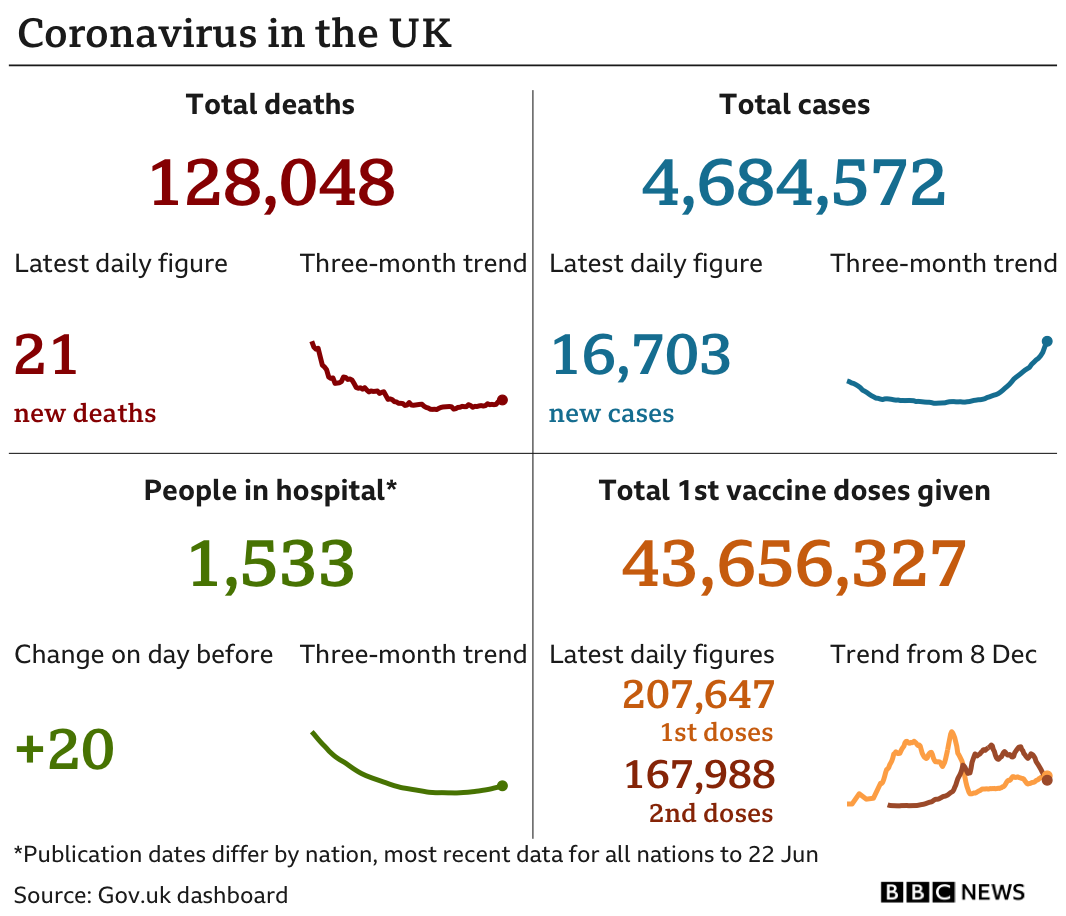 Government statistics show 128,048 people have now died, with 19 deaths reported in the latest 24-hour period. In total, 4,684,572 people have tested positive, up 16,703 in the latest 24-hour period. Latest figures show 1,533 people in hospital. In total, 43,656,327 people have received their first vaccination.