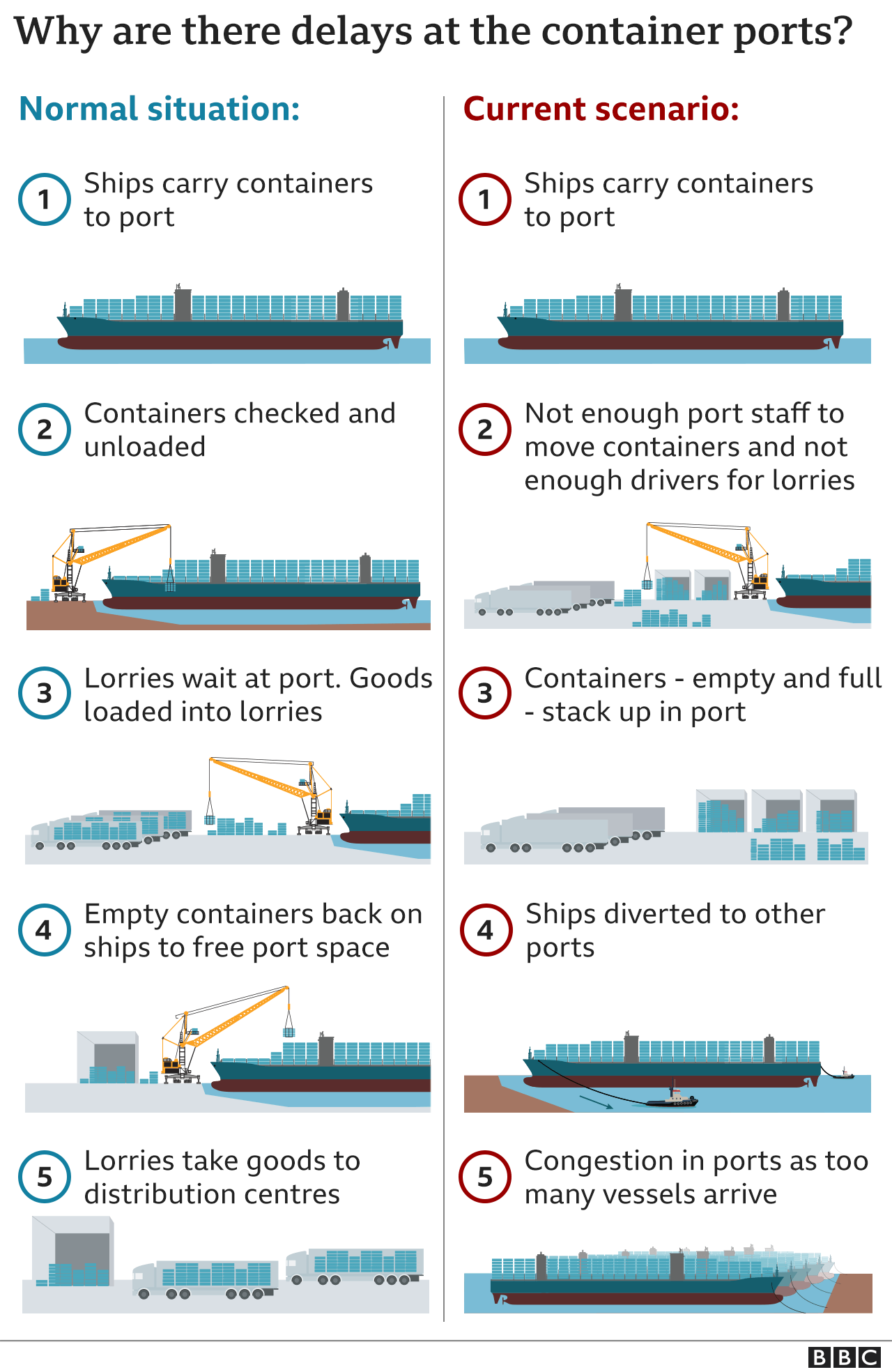Visual explaining how port congestions are created