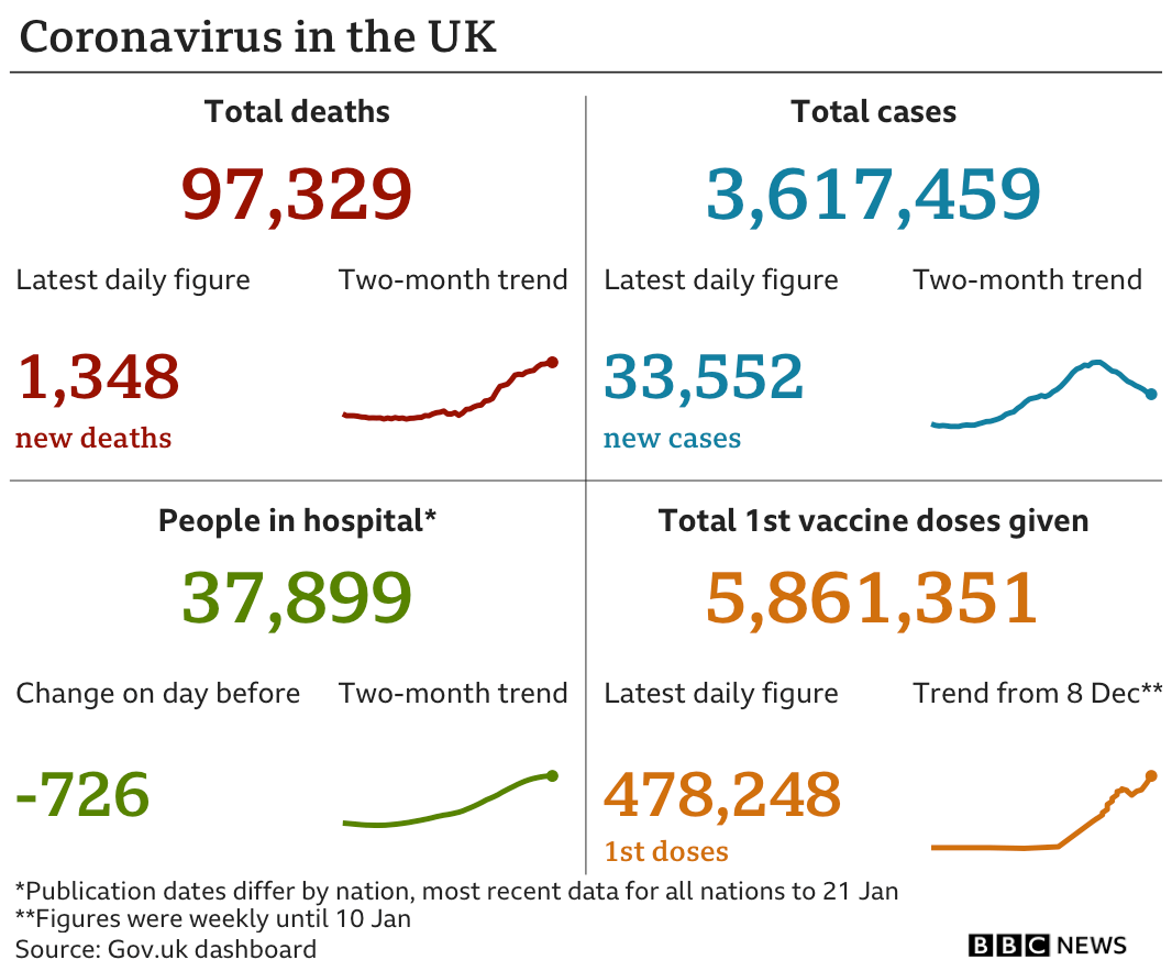 Government statistics show 97,329 people have died, an increase of 1,348 in the past 24 hours. In total 3,617,459 have tested positive, up 33,552 in the past 24 hours, there are 37,899 in hospital, down 726 and 5,861,351 people have had their first vaccine