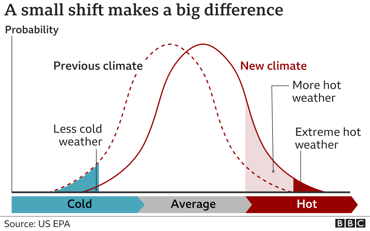 """""""A small shift makes a big difference"""". A line chart showing how small changes in the climate increases the probability of more hot weather and more extreme weather."""