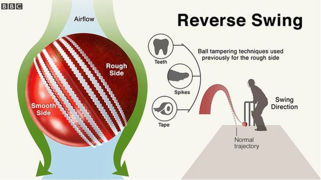 Ball Tampering Row How Does It Work And What Effect Does It