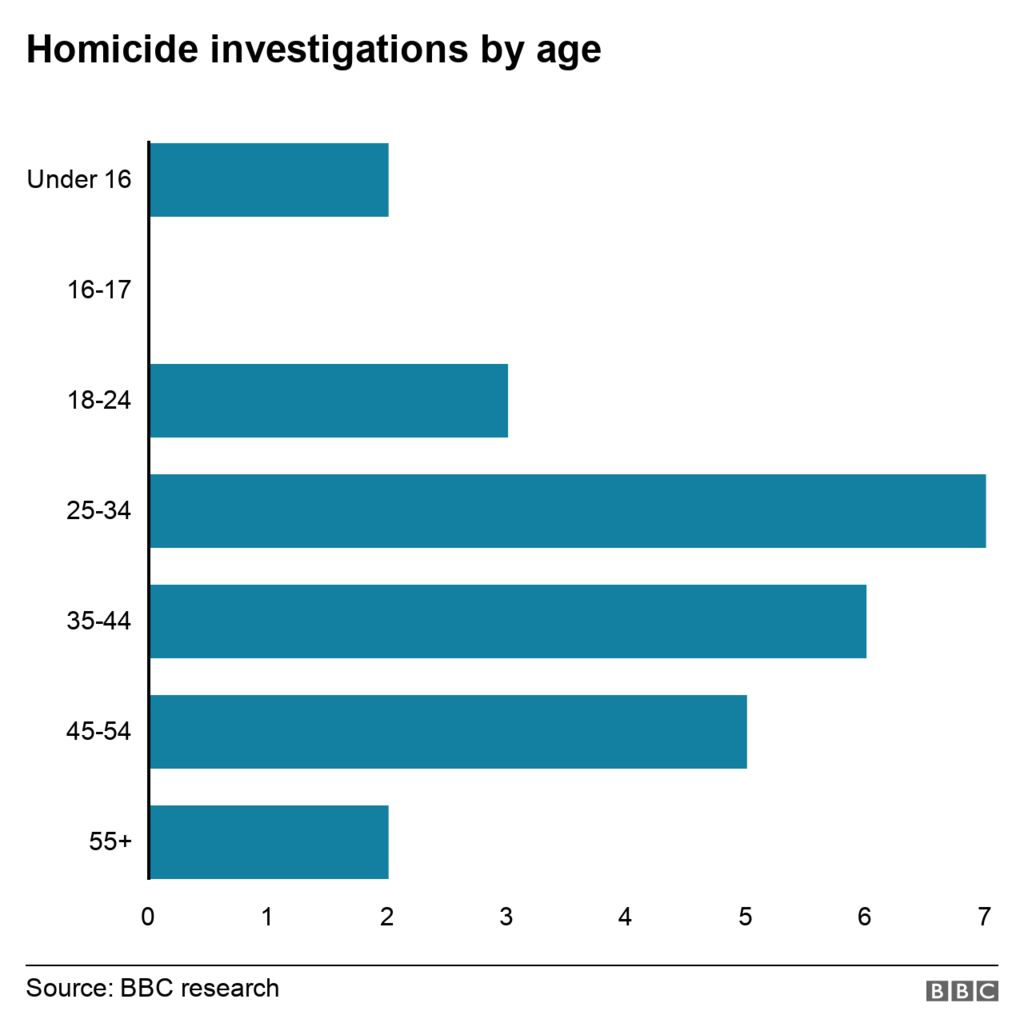 Homicide investigations by age