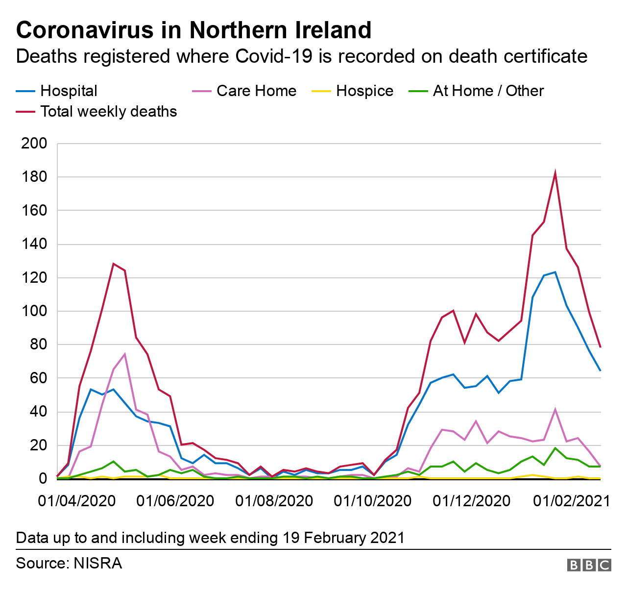 Graph showing location of deaths