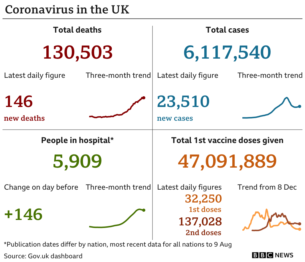 Graphic showing daily coronavirus figures, including 23,510 new cases and 146 new deaths