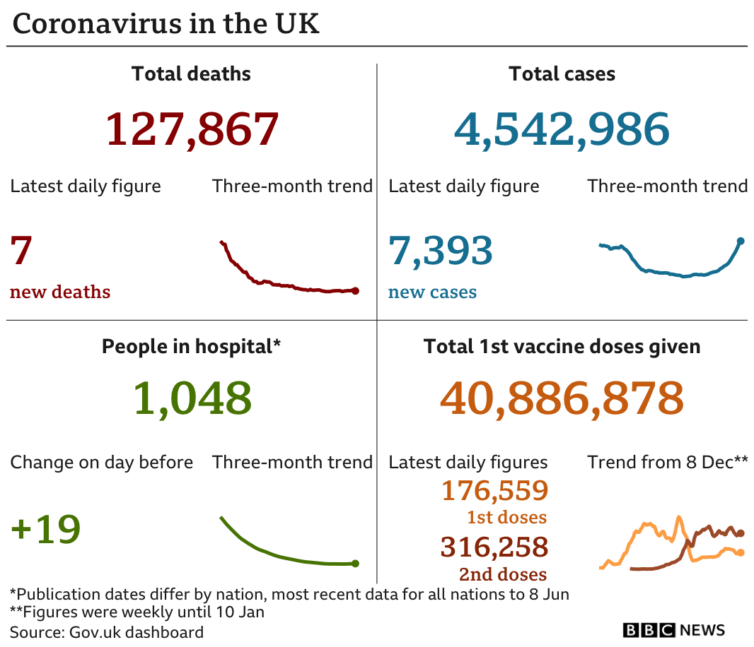 Government statistics show 127,867 people have now died, with seven deaths reported in the latest 24-hour period. In total, 4,542,986 people have tested positive, up 7,393 in the latest 24-hour period. Latest figures show 1,048 people in hospital. In total, 40,886,878 people have received their first vaccination.