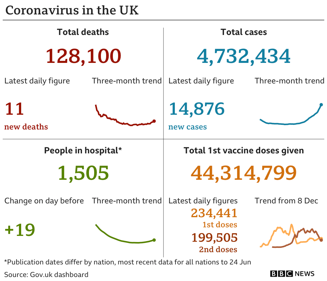 Government statistics show 128,100 people have now died, with 11 deaths reported in the latest 24-hour period. In total, 4,732,434 people have tested positive, up 14,876 in the latest 24-hour period. Latest figures show 1,505 people in hospital. In total, 44,314,799 people have received their first vaccination.