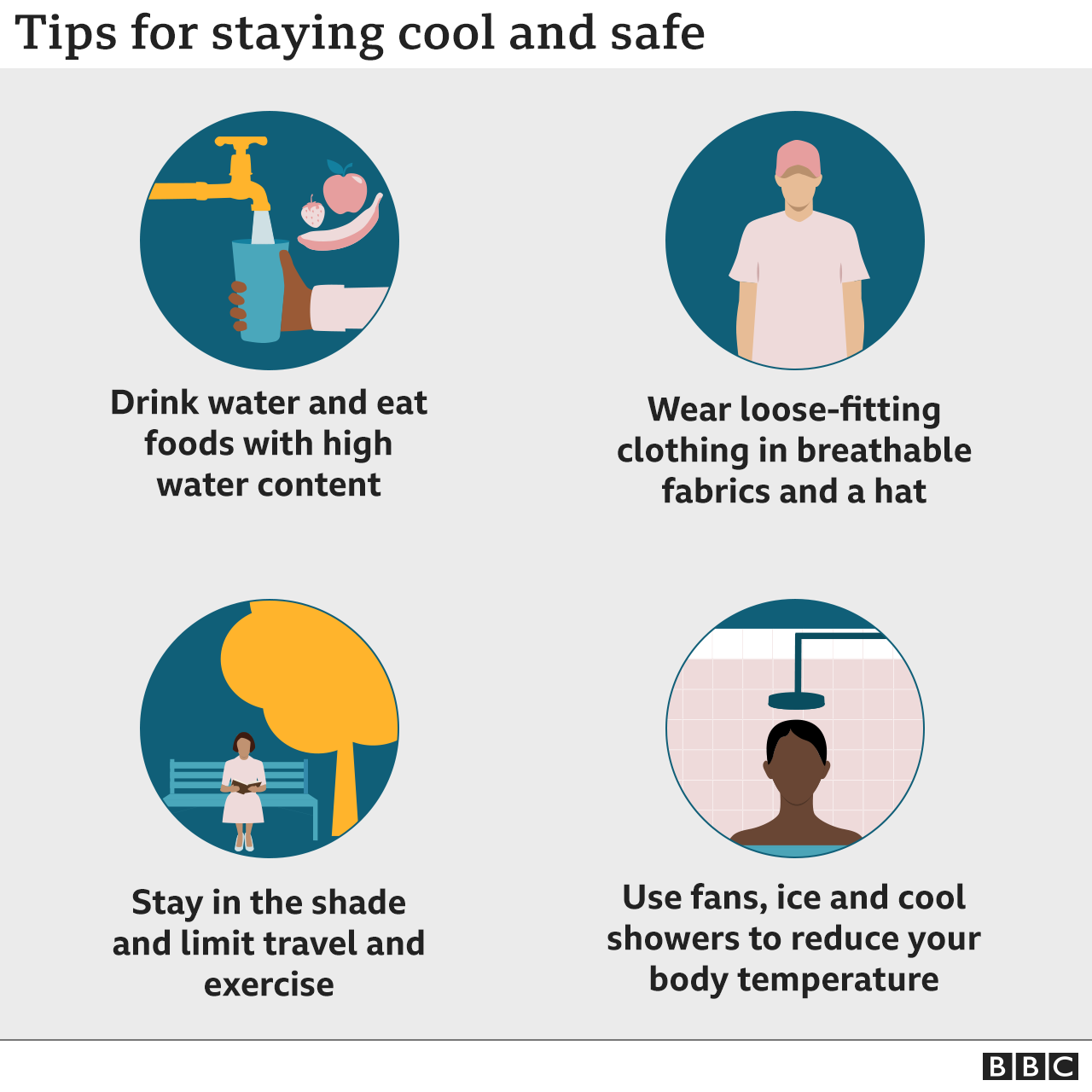 Graphic showing tips for staying cool: drink water; eat foods with high water content; stay in the shade; limit travel and exercise; wear breathable fabrics and a hat; draw curtains and blinds to cool rooms; use fans, ice and cool showers to bring your body temperature down.