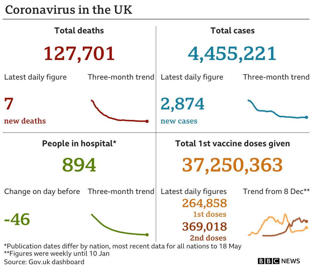 Government statistics show 127,701 people have now died, up seven in the latest 24-hour period. In total 4,455,221 people have tested positive, up 2,874 in the latest 24-hour period. Latest figures show 894 people in hospital. In total, 37,250,363 people have received their first vaccination.