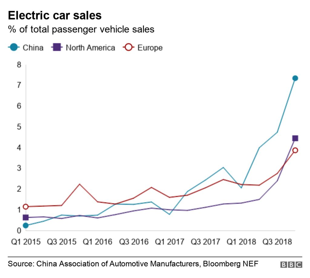 Chart showing electric vehicle sales globally as a % of all passenger vehicle sales.