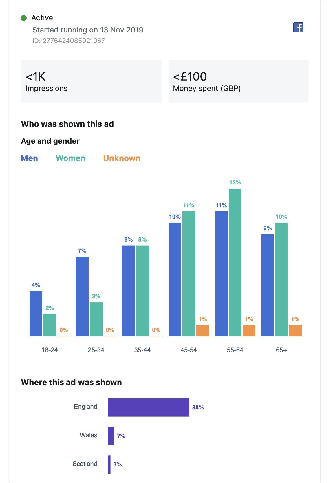 Facebook ad data
