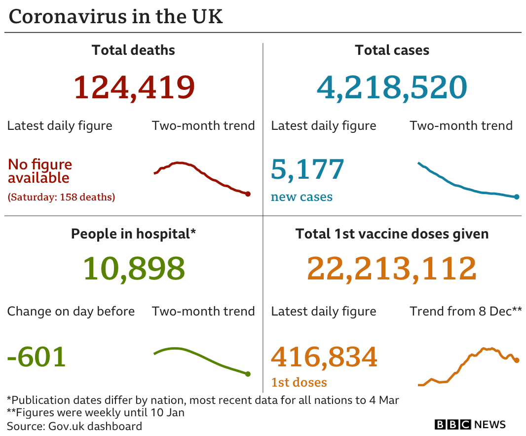 Graphic showing the government data in the UK: 124,419 deaths in total, though no daily figure is available for the latest 24-hour period; 4,218,520 cases in total, with 5,177 in the latest 24-hour period; 10,898 people in hospital; 22,213,112 people have been given a first dose of vaccine