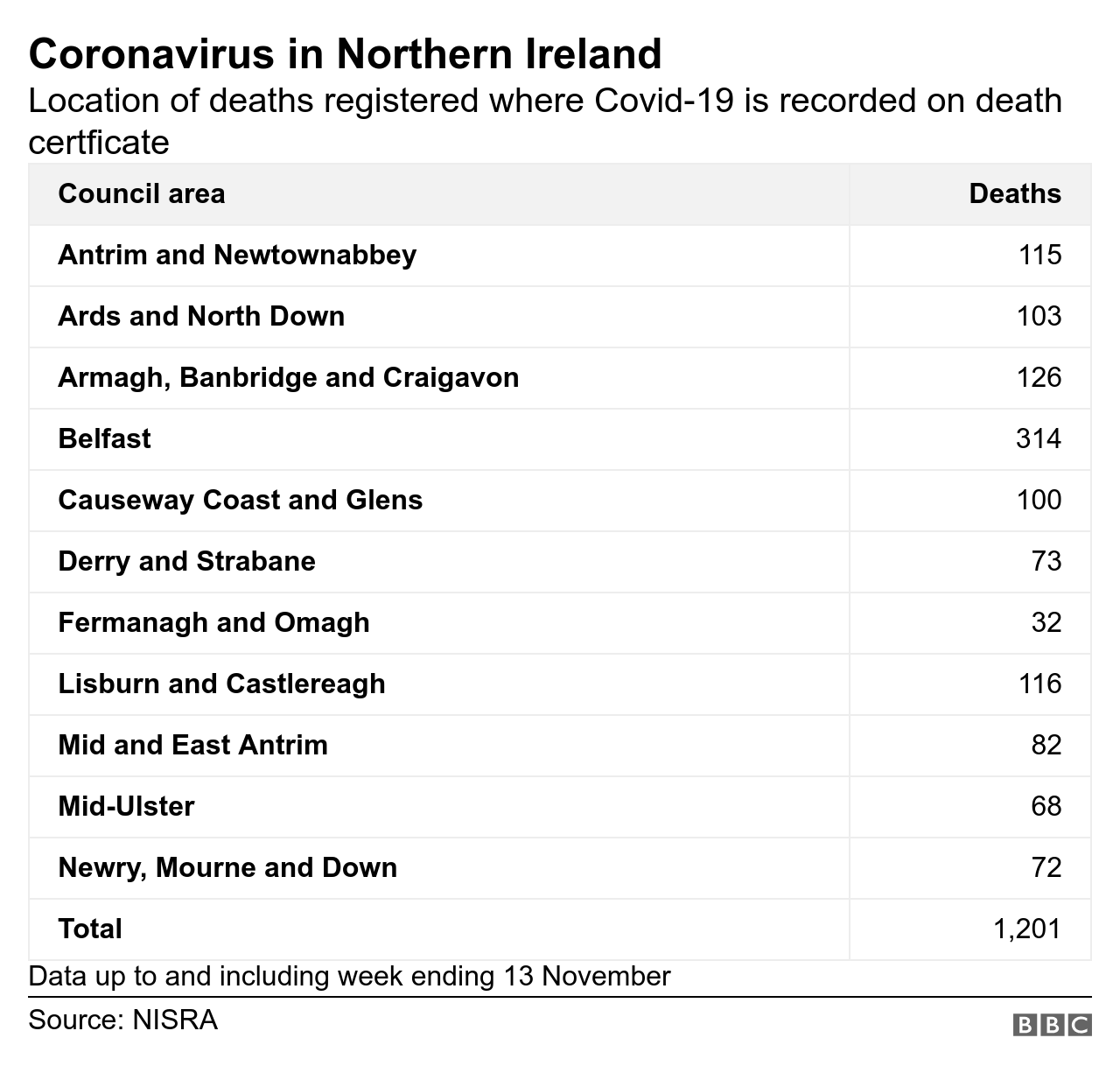 Covid-related deaths locations