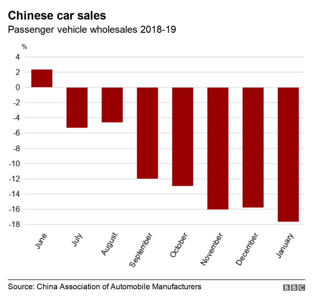 Chart showing decrease in car sales volumes in China.