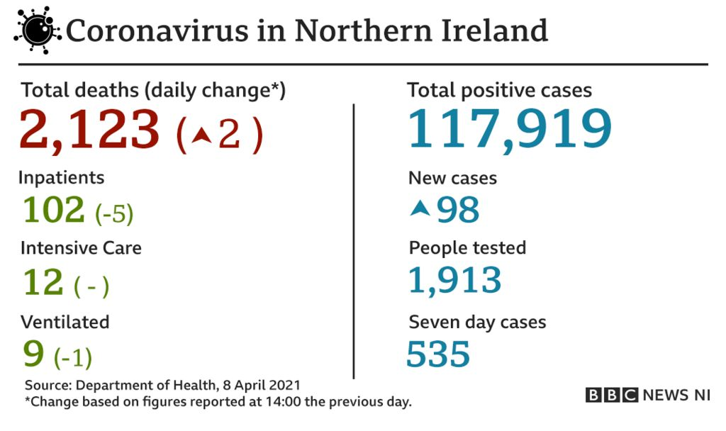 A graphic containing coronavirus-related statistics for Northern Ireland on Thursday 8 April 2021