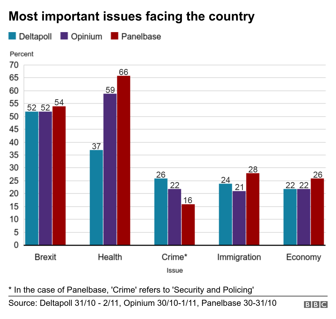 Most important election issues for voters