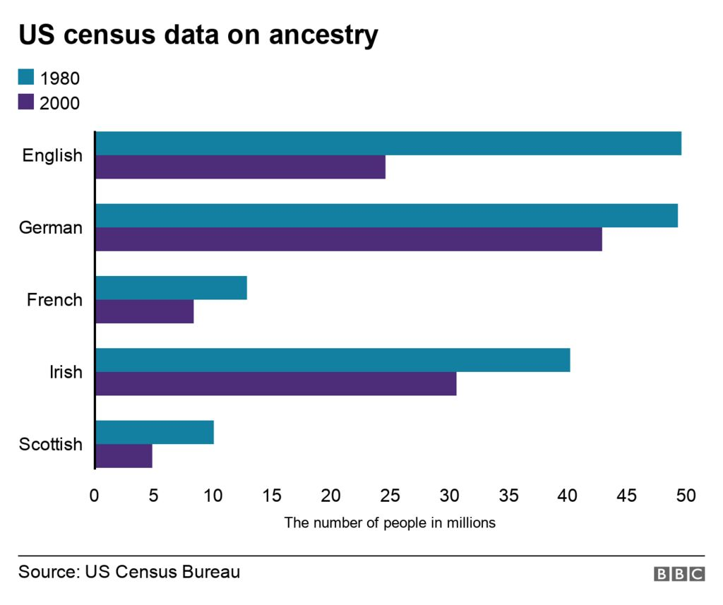 A chart showing US data on ancestry over time