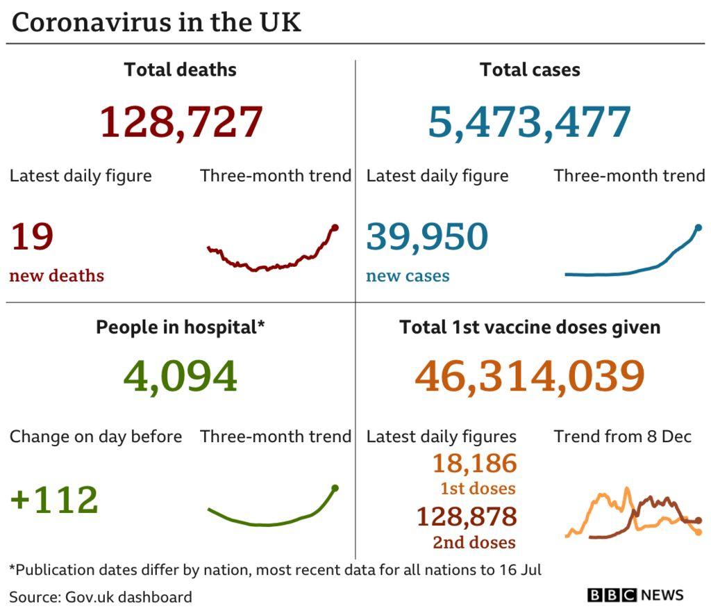 Coronavirus UK data chart