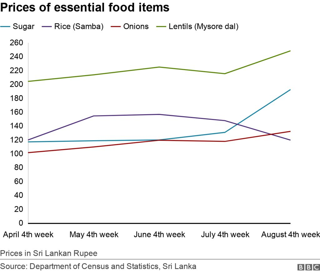 Chart on prices of essential items