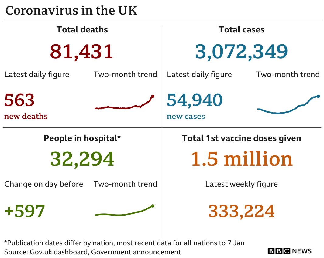 Data pic showing the UK's latest coronavirus figures