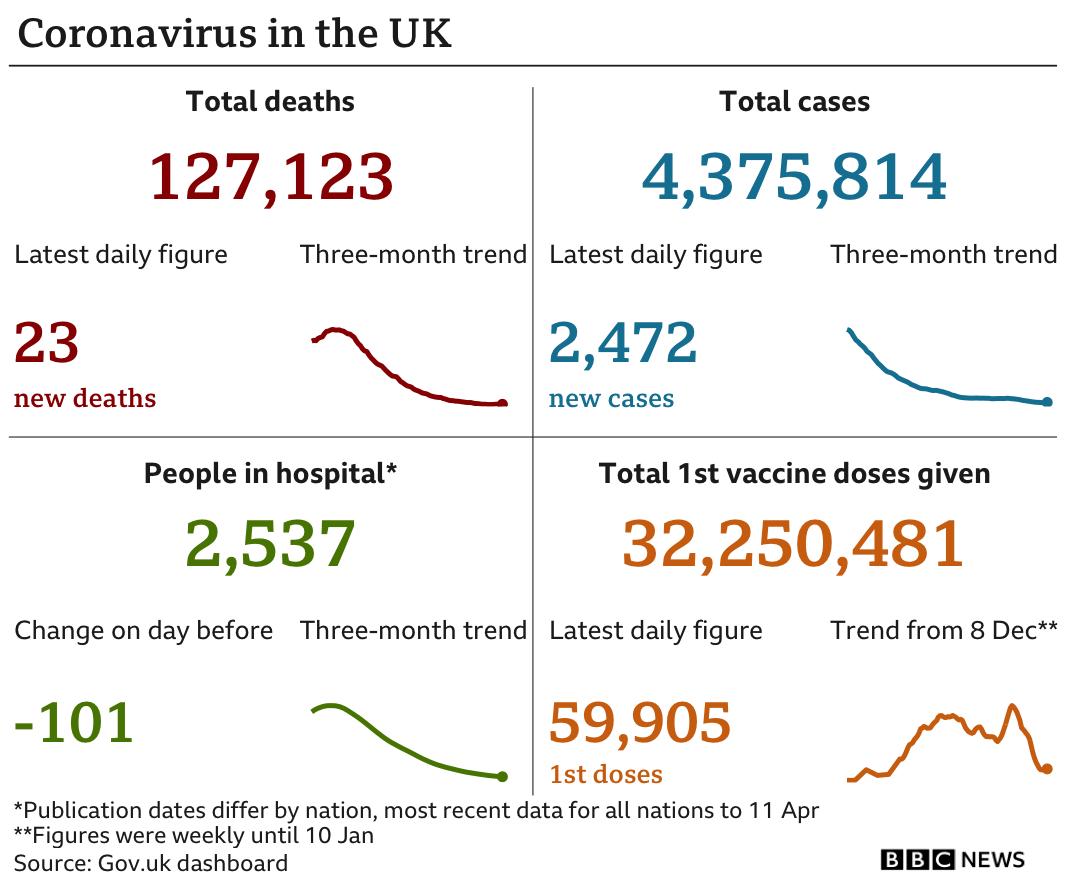 Daily coronavirus figures graphic
