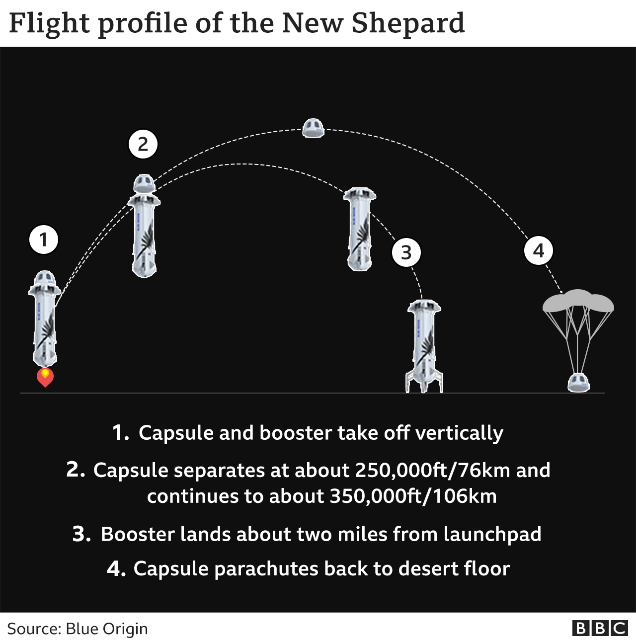 Flight profile of New Shepard