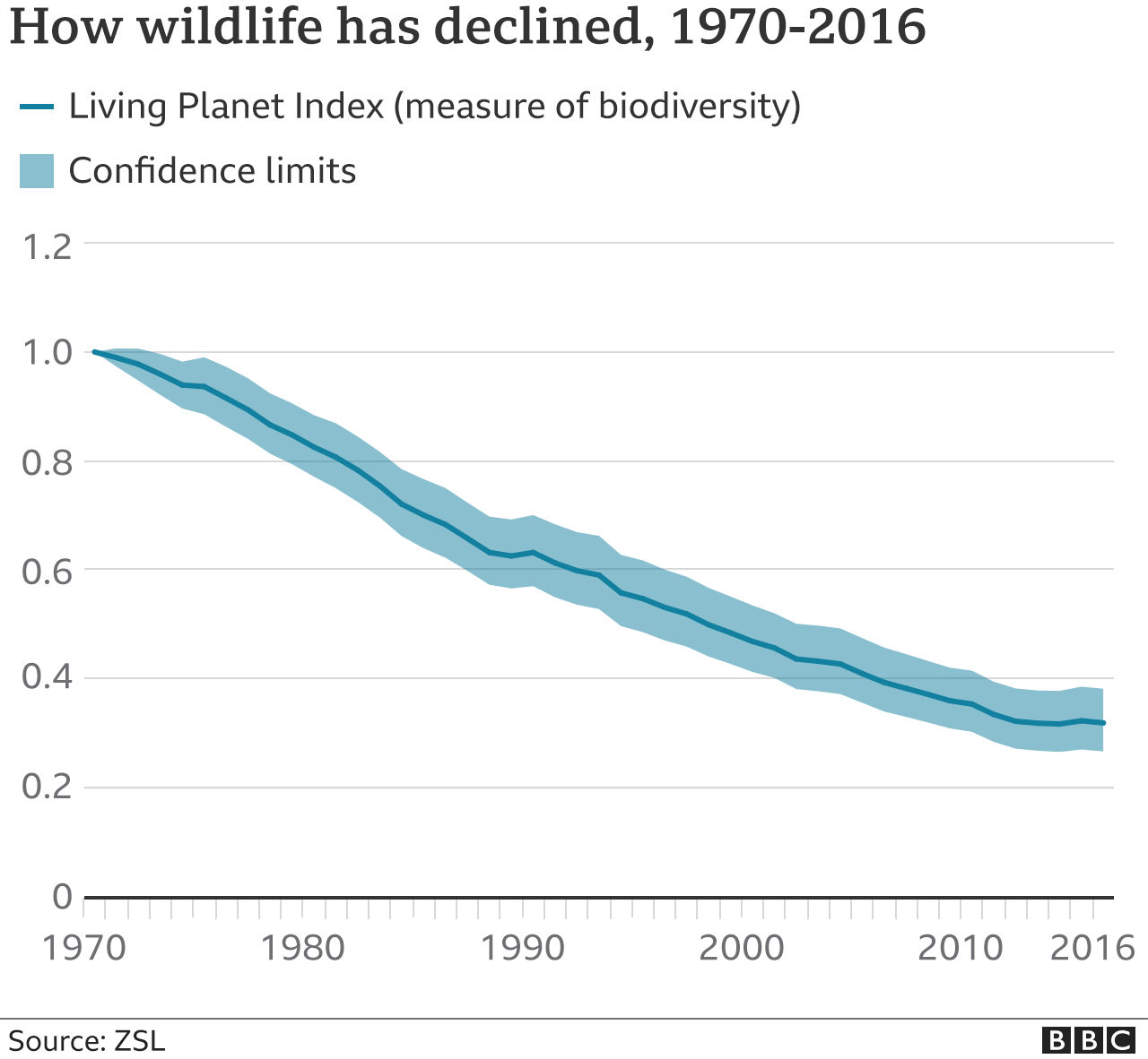Wildlife decline since 1970
