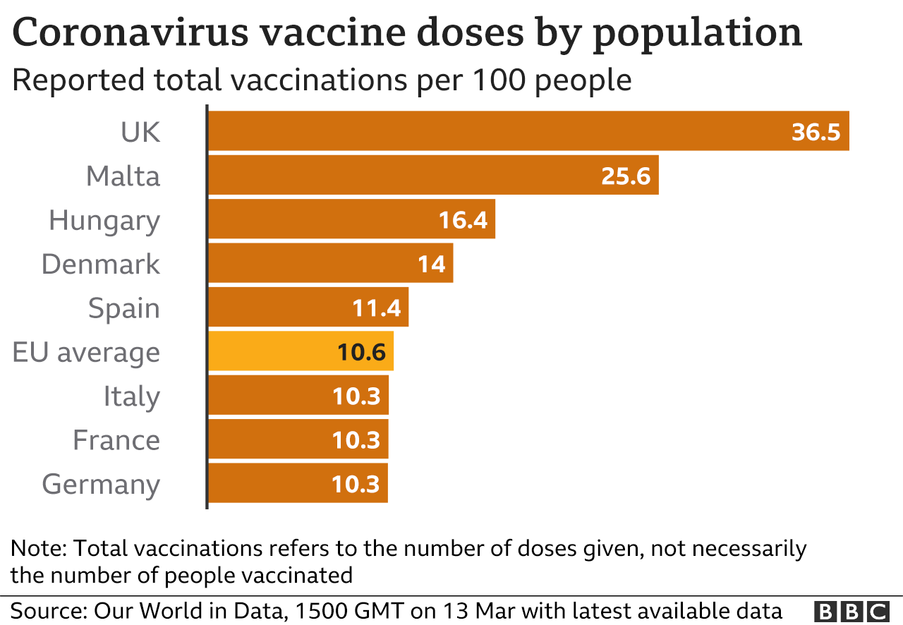 Chart showing coronavirus doses by population in various European countries.