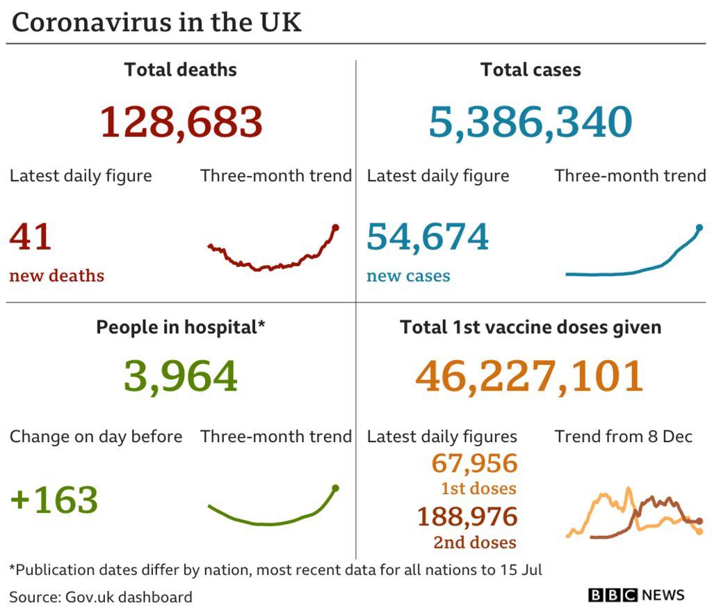 Chart summarising the daily coronavirus figures in the UK