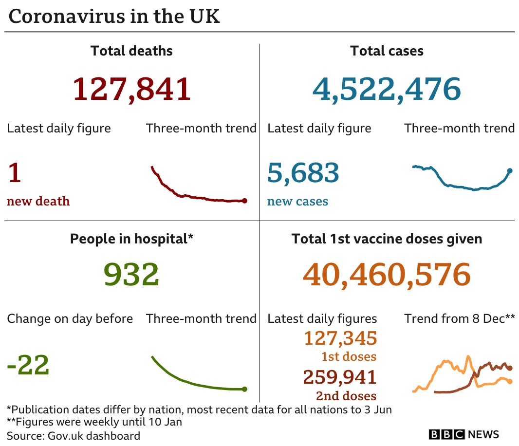 Government statistics show 127,841 people have now died, with one death reported in the latest 24-hour period. In total, 4,522,476 people have tested positive, up 5,683 in the latest 24-hour period. Latest figures show 932 people in hospital. In total, 40,460,576 people have received their first vaccination.