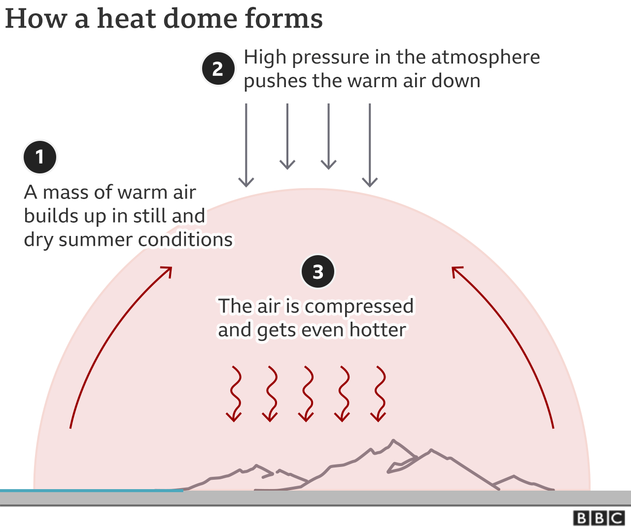 A graphic showing how heat domes are formed. 1) A mass of warm air builds up in still and dry summer conditions 2) High pressure in the atmosphere pressures the warm air down 3) The air is compressed and gets even hotter