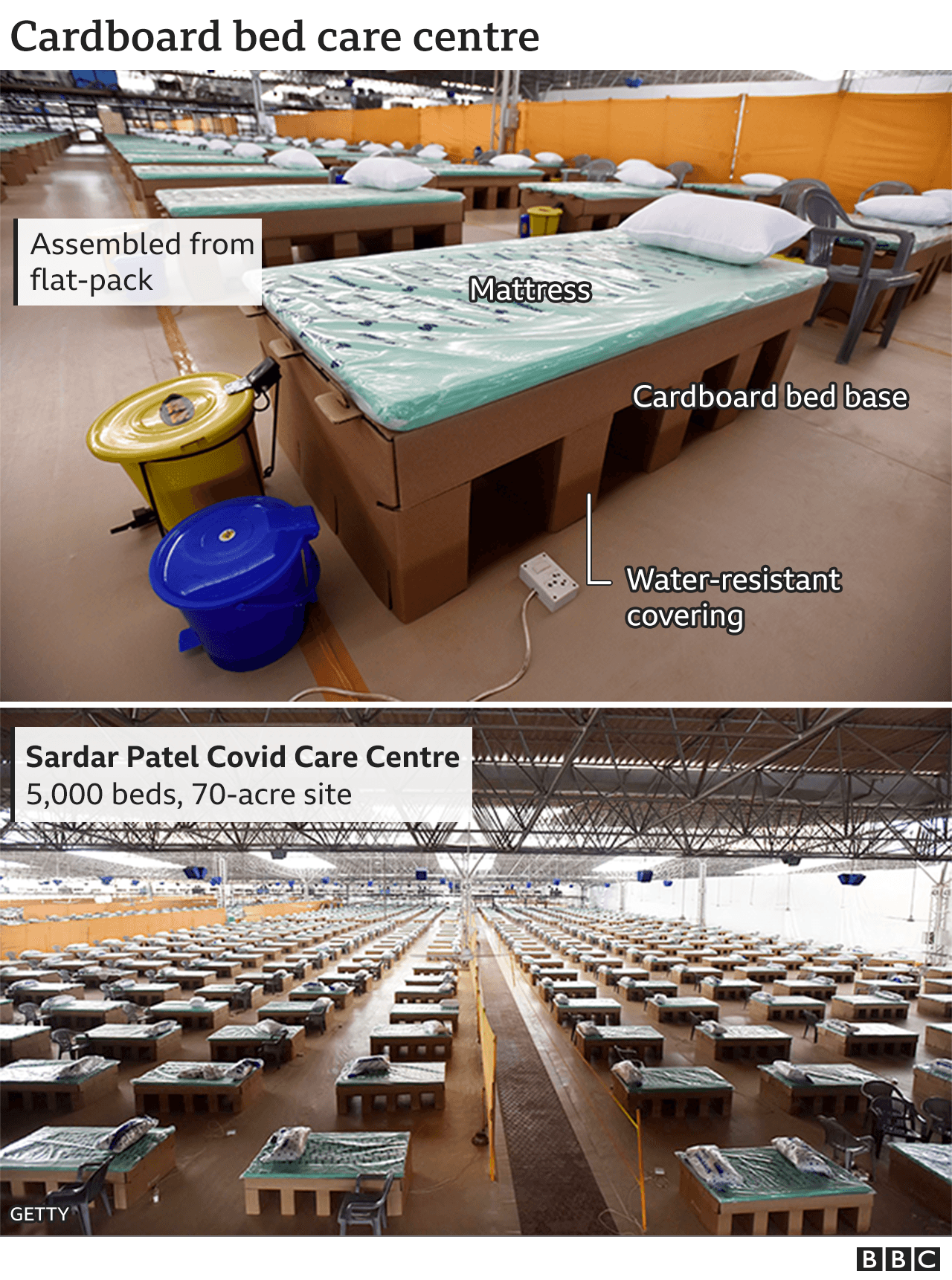 Cardboard beds at the Sardar Patel Covid Care Centre