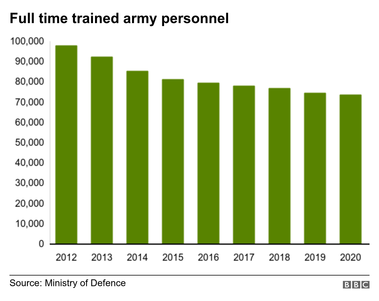 Full-time army personnel has fallen steadily over the past decade