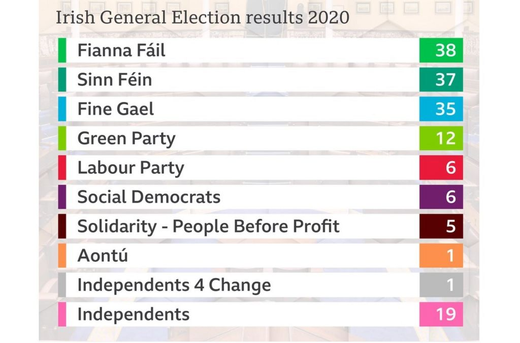 Table showing the election results in the Republic of Ireland