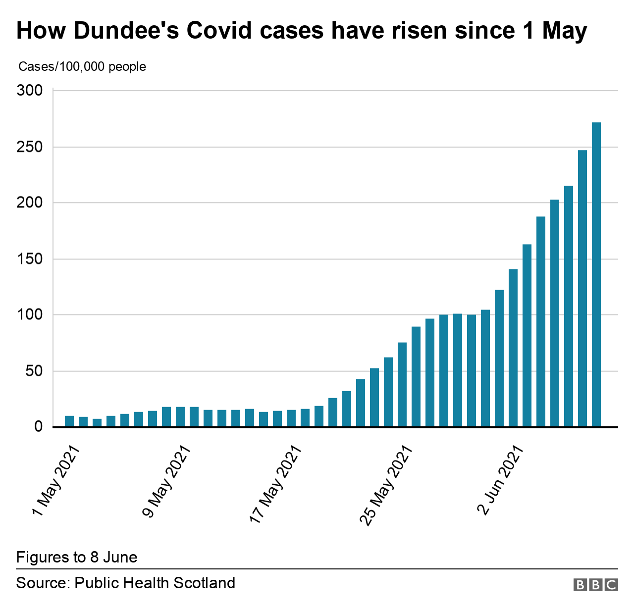 Dundee Covid rate
