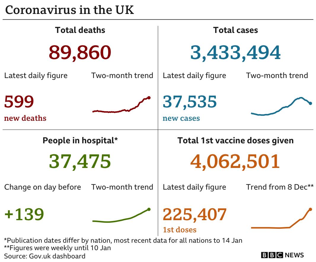 Latest UK coronavirus statistics