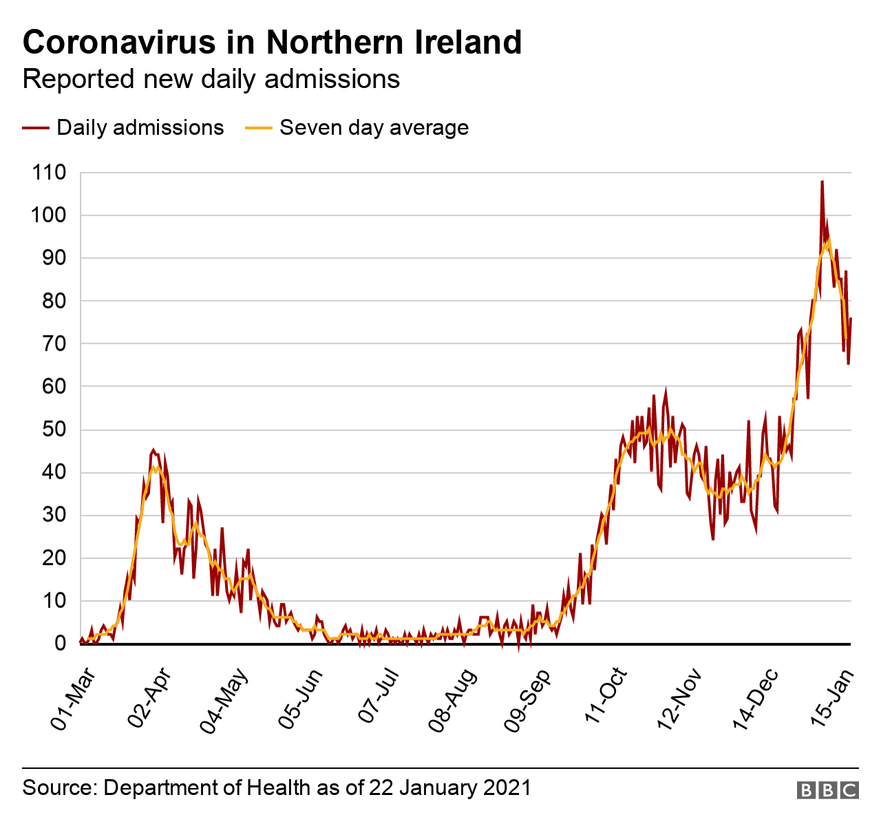 A graph showing the number of Covid-19-related hospital admissions in Northern Ireland
